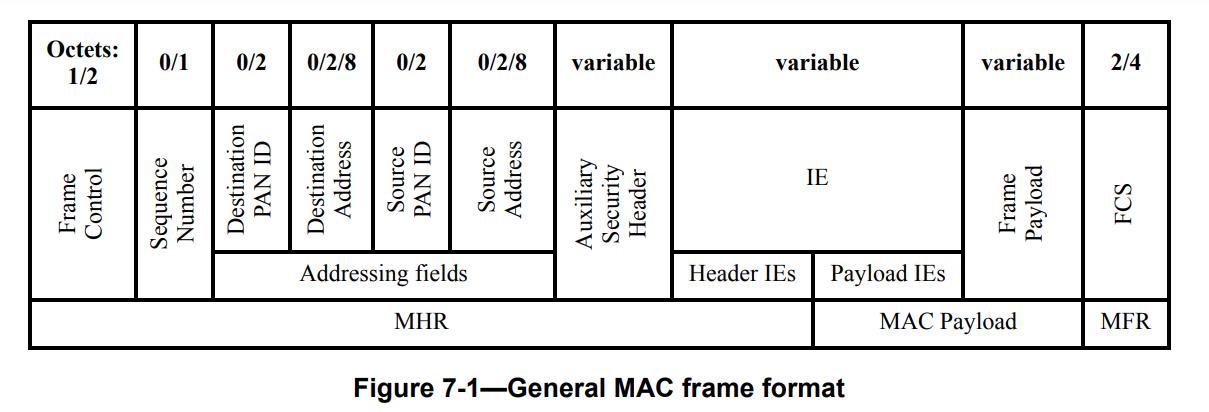 802.15.4 Frame